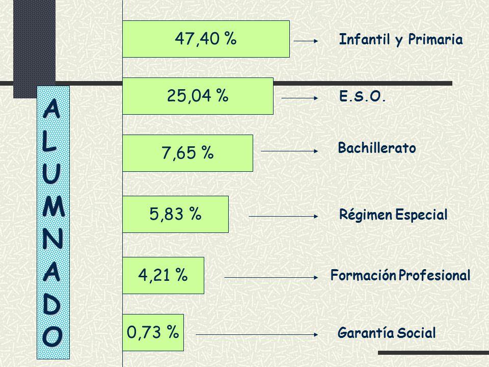 Infantil y Primaria E.S.O. Bachillerato Régimen Especial Formación Profesional Garantía Social ALUMNADO 47,40 %7,65 %5,83 %4,21 %0,73 %25,04 %