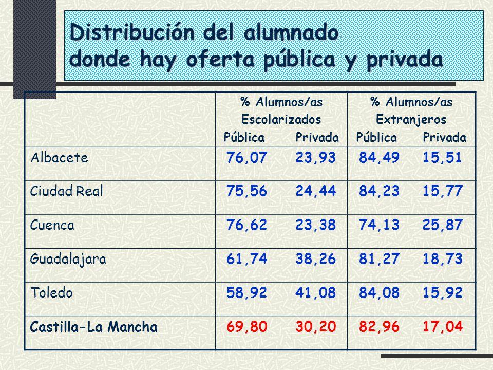 % Alumnos/as Escolarizados Pública Privada % Alumnos/as Extranjeros Pública Privada Albacete76,07 23,9384,49 15,51 Ciudad Real75,56 24,4484,23 15,77 C