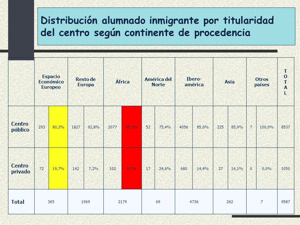 Distribución alumnado inmigrante por titularidad del centro según continente de procedencia Espacio Económico Europeo Resto de Europa África América d