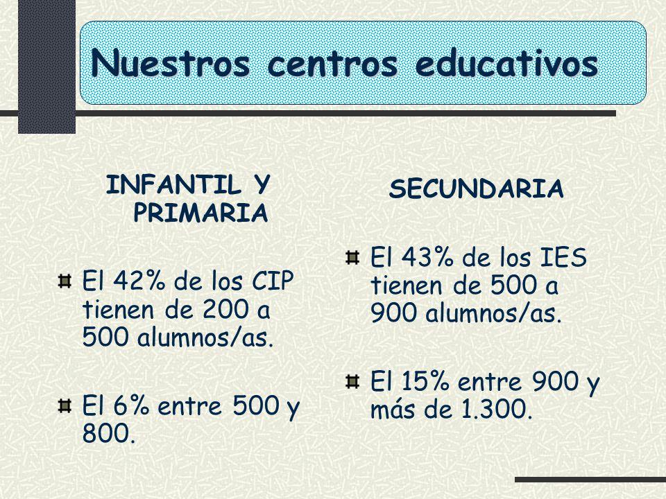 Nuestros centros educativos INFANTIL Y PRIMARIA El 42% de los CIP tienen de 200 a 500 alumnos/as. El 6% entre 500 y 800. SECUNDARIA El 43% de los IES