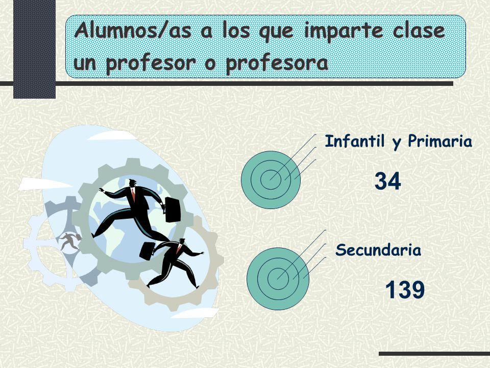 ¿Formación para la docencia.INFANTIL Y PRIMARIA Preparación pedagógica.