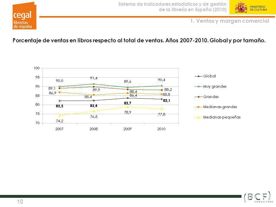 Sistema de indicadores estadísticos y de gestión de la librería en España (2010) Observatorio de la Librería 10 Porcentaje de ventas en libros respect