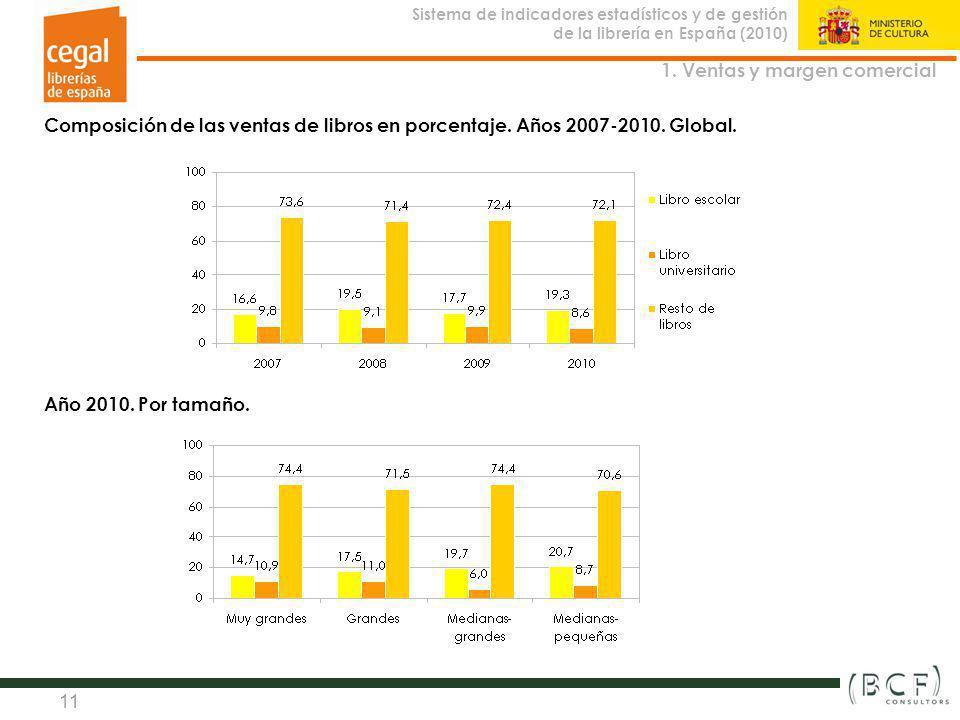 Sistema de indicadores estadísticos y de gestión de la librería en España (2010) Observatorio de la Librería 11 Composición de las ventas de libros en