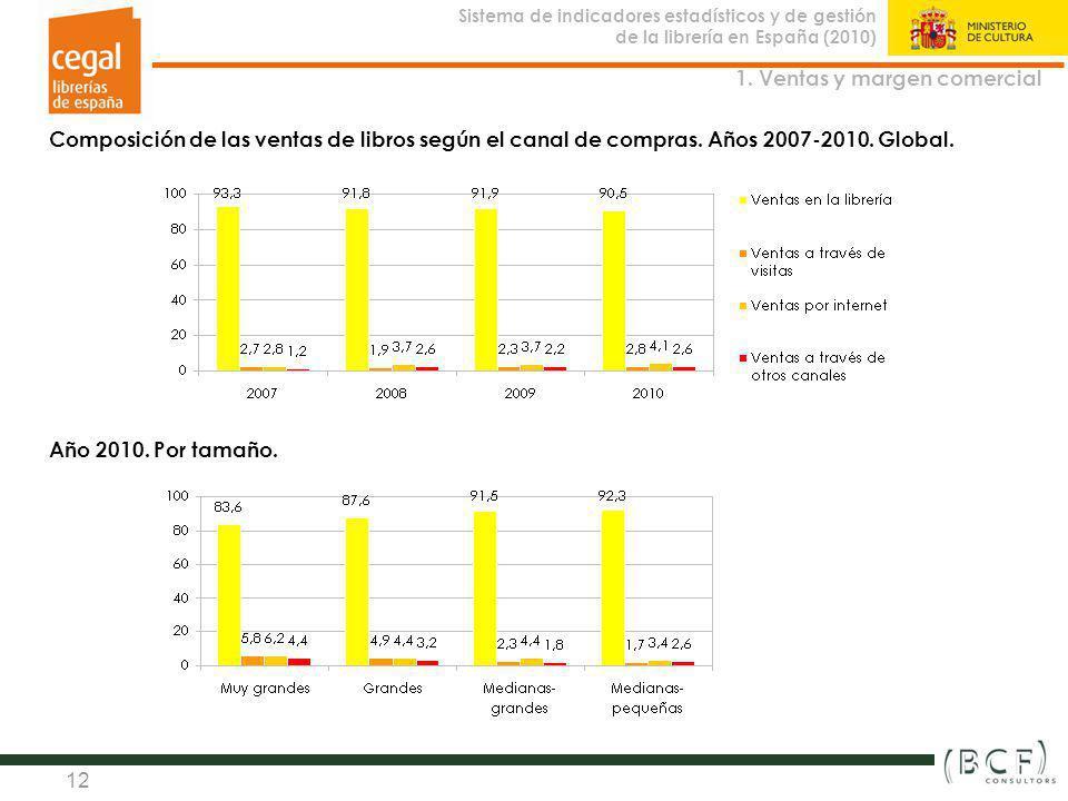 Sistema de indicadores estadísticos y de gestión de la librería en España (2010) Observatorio de la Librería 12 Composición de las ventas de libros se