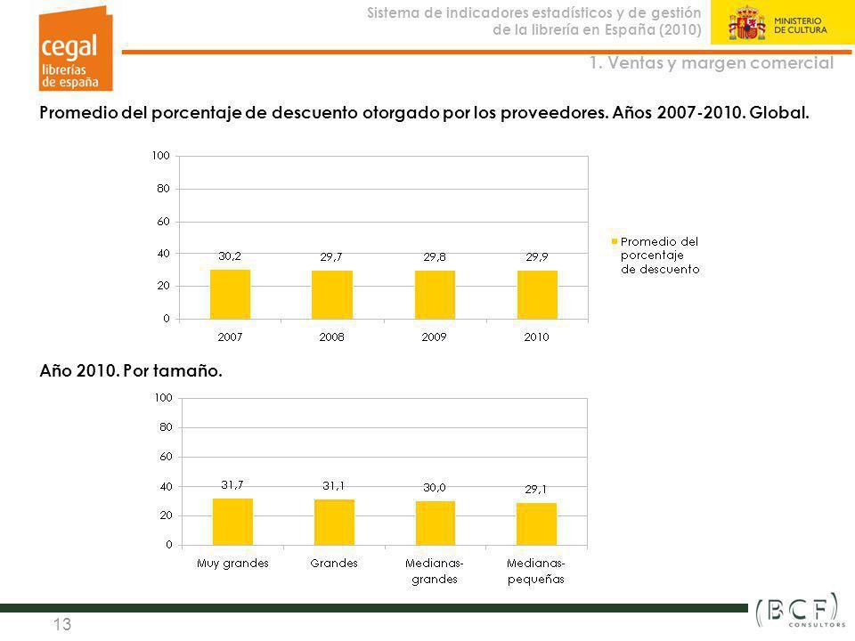 Sistema de indicadores estadísticos y de gestión de la librería en España (2010) Observatorio de la Librería 13 Promedio del porcentaje de descuento o