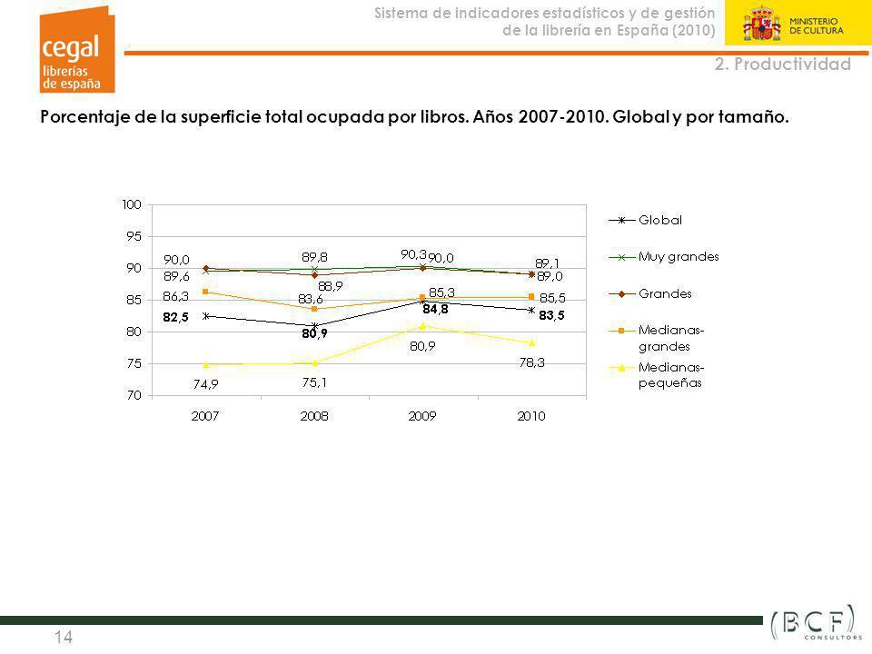 Sistema de indicadores estadísticos y de gestión de la librería en España (2010) Observatorio de la Librería 14 2. Productividad Porcentaje de la supe