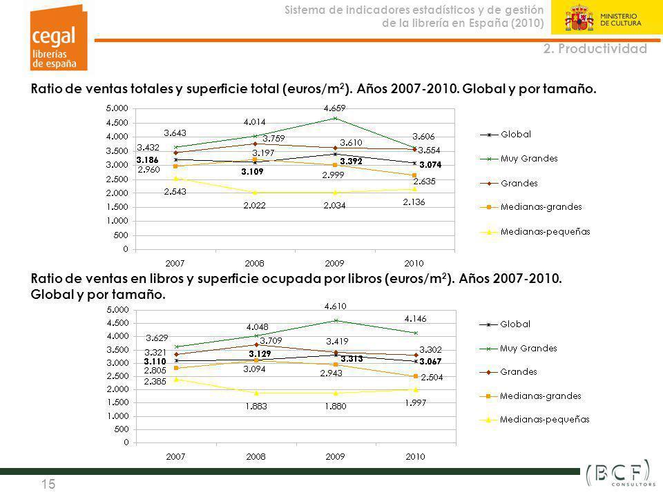 Sistema de indicadores estadísticos y de gestión de la librería en España (2010) Observatorio de la Librería 15 2. Productividad Ratio de ventas total