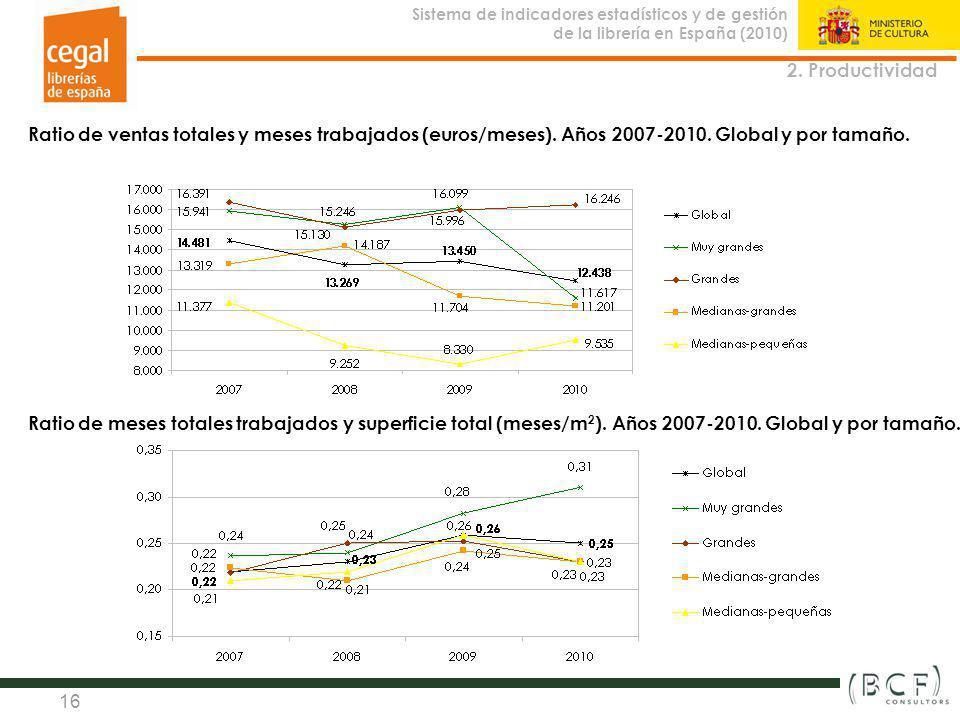 Sistema de indicadores estadísticos y de gestión de la librería en España (2010) Observatorio de la Librería 16 2. Productividad Ratio de ventas total