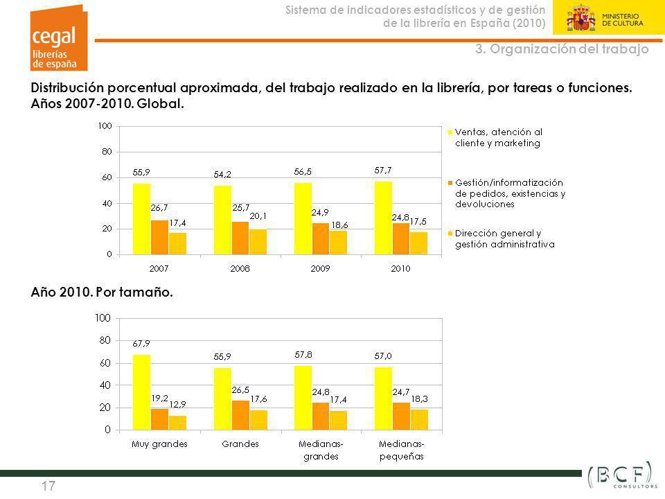 Sistema de indicadores estadísticos y de gestión de la librería en España (2010) Observatorio de la Librería 17 Distribución porcentual aproximada, de