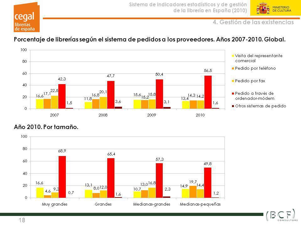 Sistema de indicadores estadísticos y de gestión de la librería en España (2010) Observatorio de la Librería 18 Porcentaje de librerías según el siste