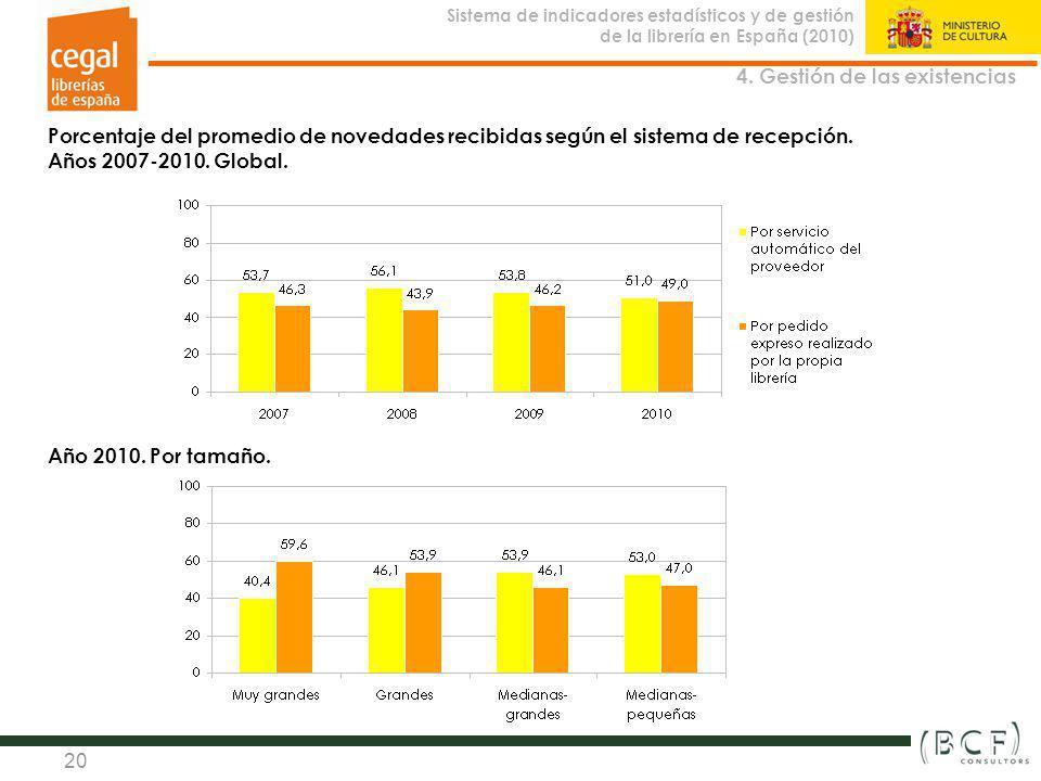 Sistema de indicadores estadísticos y de gestión de la librería en España (2010) Observatorio de la Librería 20 Porcentaje del promedio de novedades r