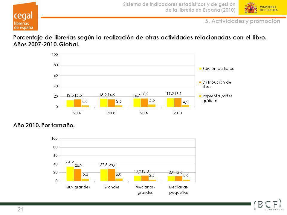 Sistema de indicadores estadísticos y de gestión de la librería en España (2010) Observatorio de la Librería 21 5. Actividades y promoción Porcentaje