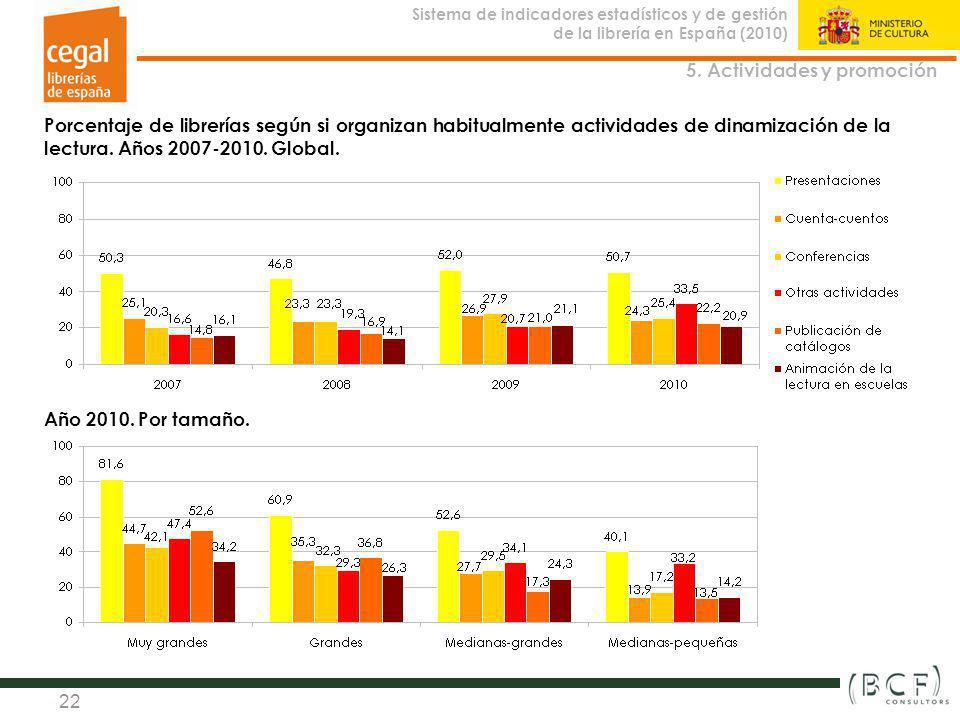Sistema de indicadores estadísticos y de gestión de la librería en España (2010) Observatorio de la Librería 22 Porcentaje de librerías según si organ