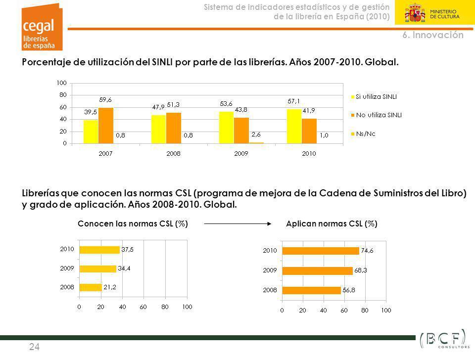 Sistema de indicadores estadísticos y de gestión de la librería en España (2010) Observatorio de la Librería 24 Porcentaje de utilización del SINLI po