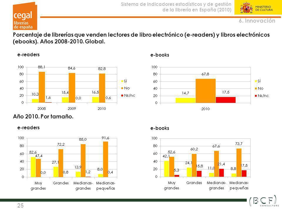 Sistema de indicadores estadísticos y de gestión de la librería en España (2010) Observatorio de la Librería 25 Porcentaje de librerías que venden lec