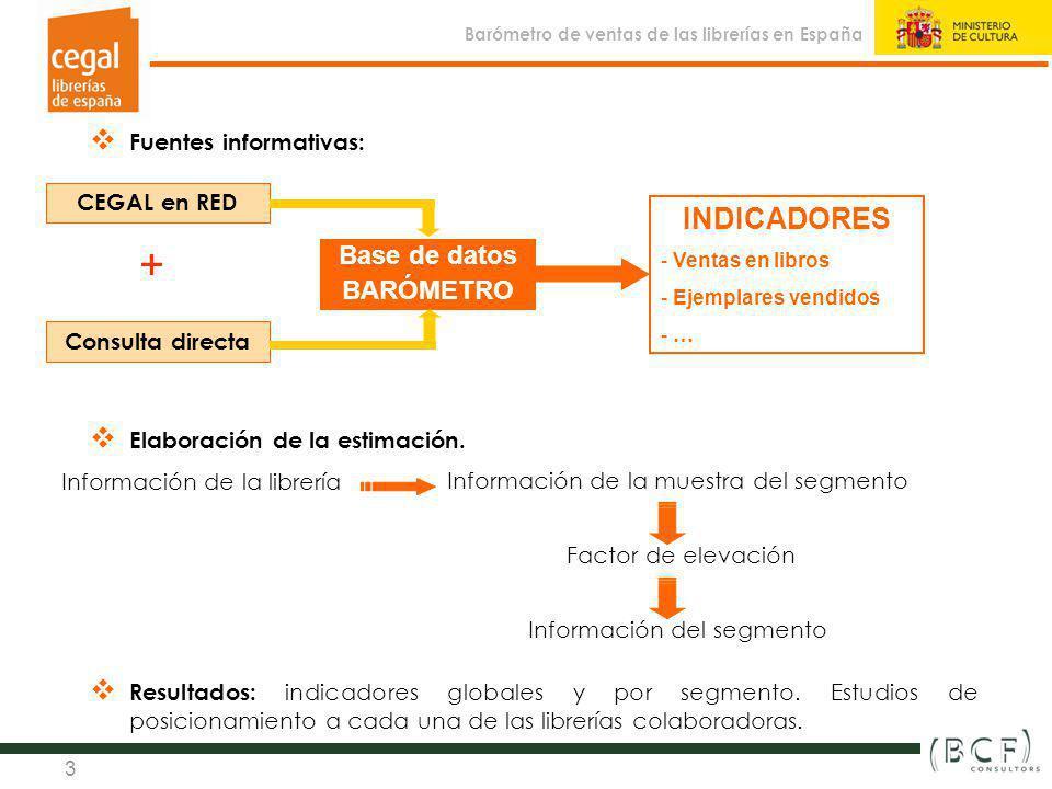 Sistema de indicadores estadísticos y de gestión de la librería en España (2010) Observatorio de la Librería 3 Fuentes informativas: Elaboración de la