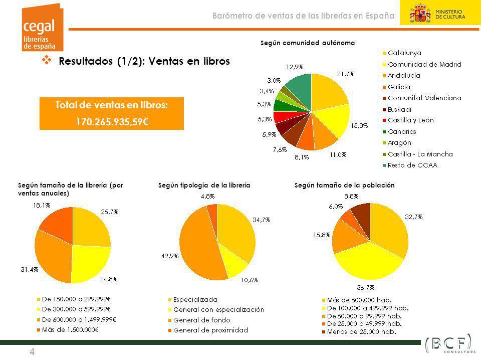 Sistema de indicadores estadísticos y de gestión de la librería en España (2010) Observatorio de la Librería 4 Resultados (1/2): Ventas en libros Tota
