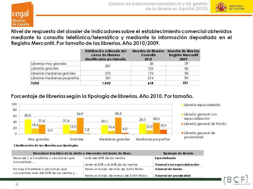 Sistema de indicadores estadísticos y de gestión de la librería en España (2010) Observatorio de la Librería 4 Nivel de respuesta del dossier de indic
