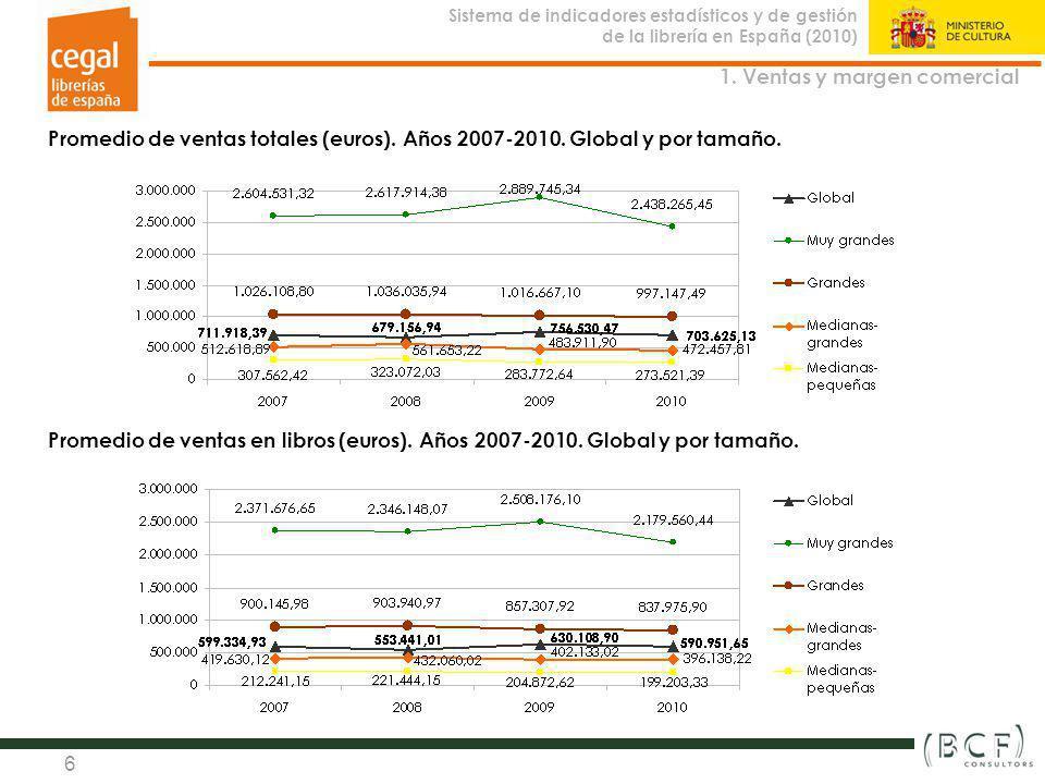 Sistema de indicadores estadísticos y de gestión de la librería en España (2010) Observatorio de la Librería 6 Promedio de ventas totales (euros). Año