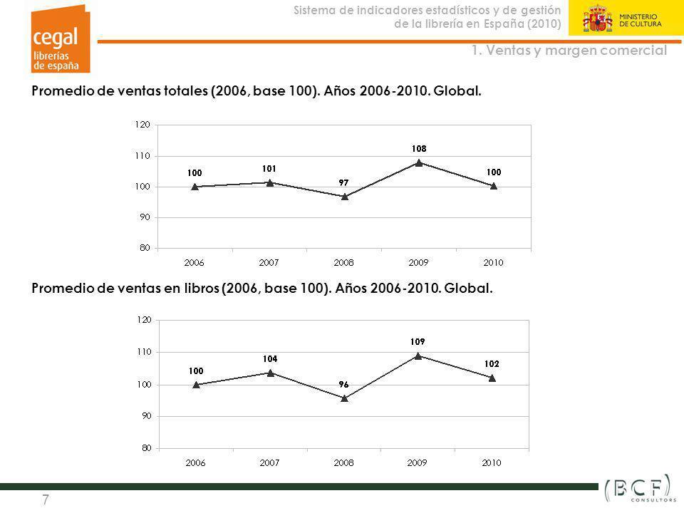 Sistema de indicadores estadísticos y de gestión de la librería en España (2010) Observatorio de la Librería 7 Promedio de ventas totales (2006, base