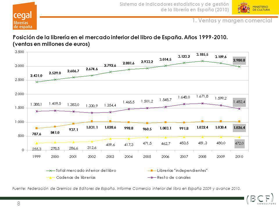 Sistema de indicadores estadísticos y de gestión de la librería en España (2010) Observatorio de la Librería 8 Posición de la librería en el mercado i