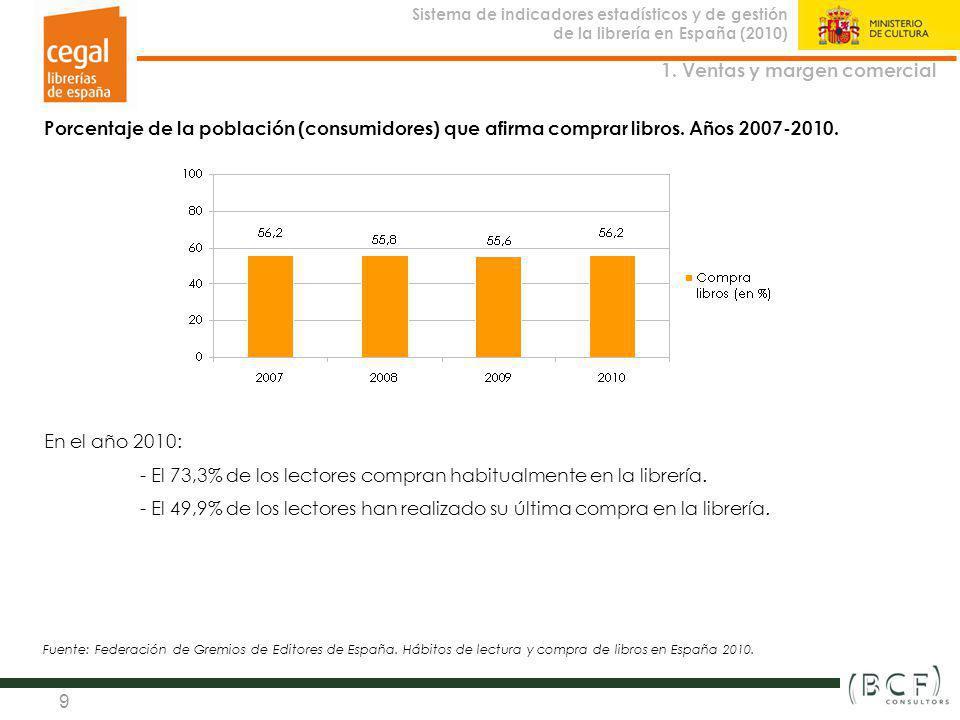 Sistema de indicadores estadísticos y de gestión de la librería en España (2010) Observatorio de la Librería 9 Porcentaje de la población (consumidore