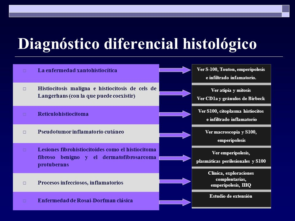 Diagnóstico diferencial histológico La enfermedad xantohistiocítica Histiocitosis maligna e histiocitosis de cels de Langerhans (con la que puede coex