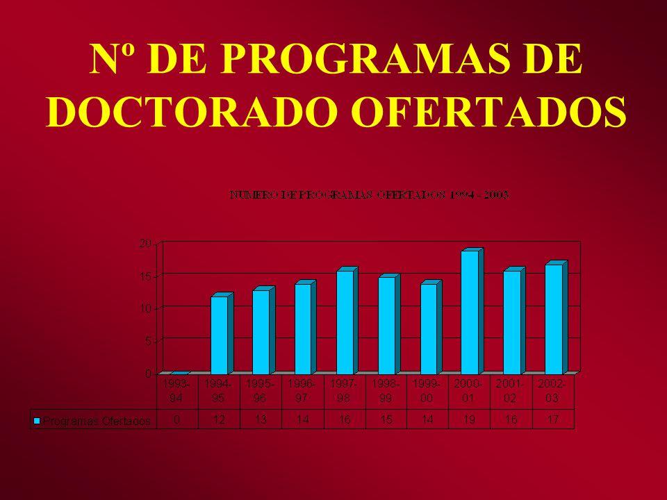 Nº DE PROGRAMAS DE DOCTORADO OFERTADOS