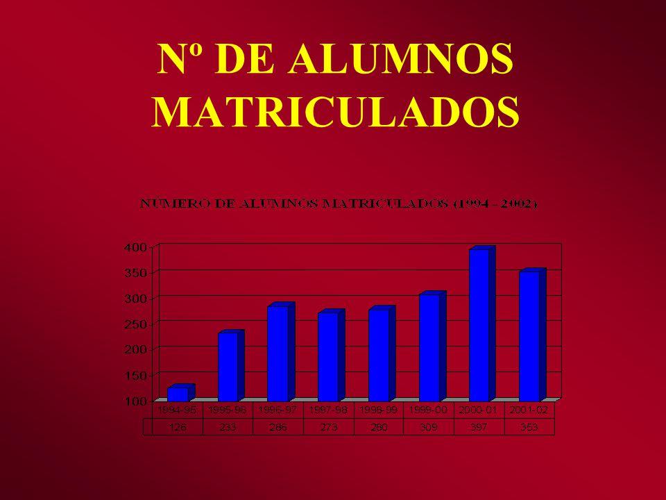 Nº DE ALUMNOS MATRICULADOS