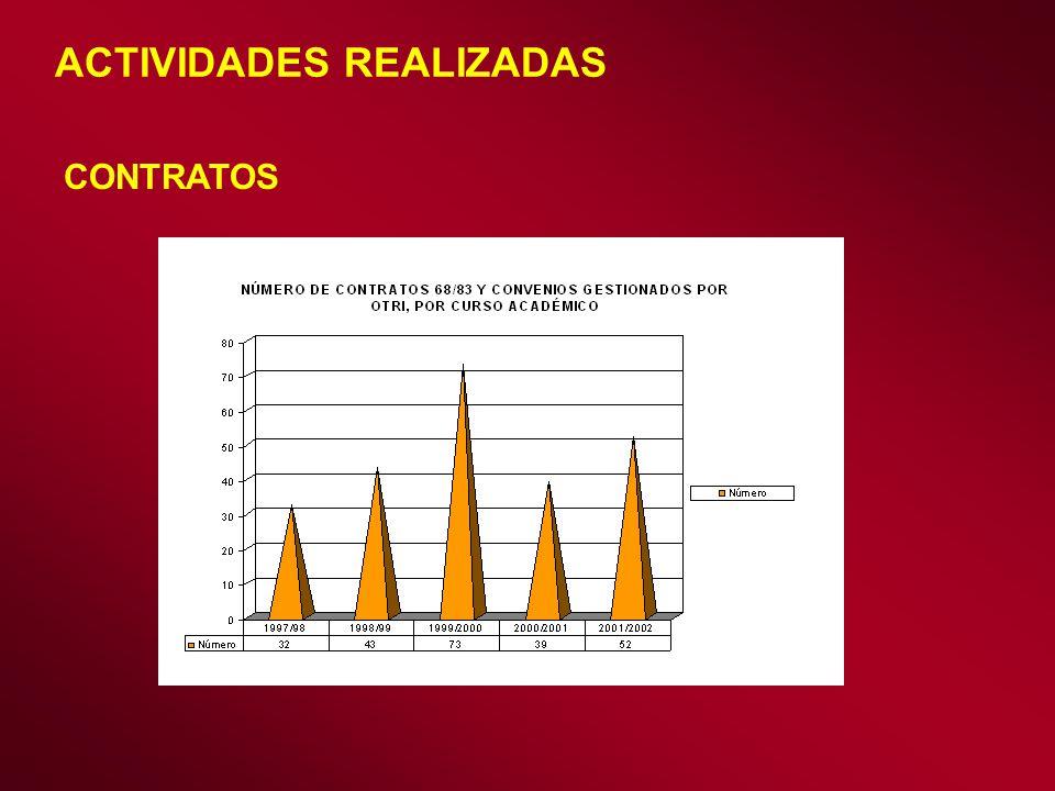 ACTIVIDADES REALIZADAS CONTRATOS