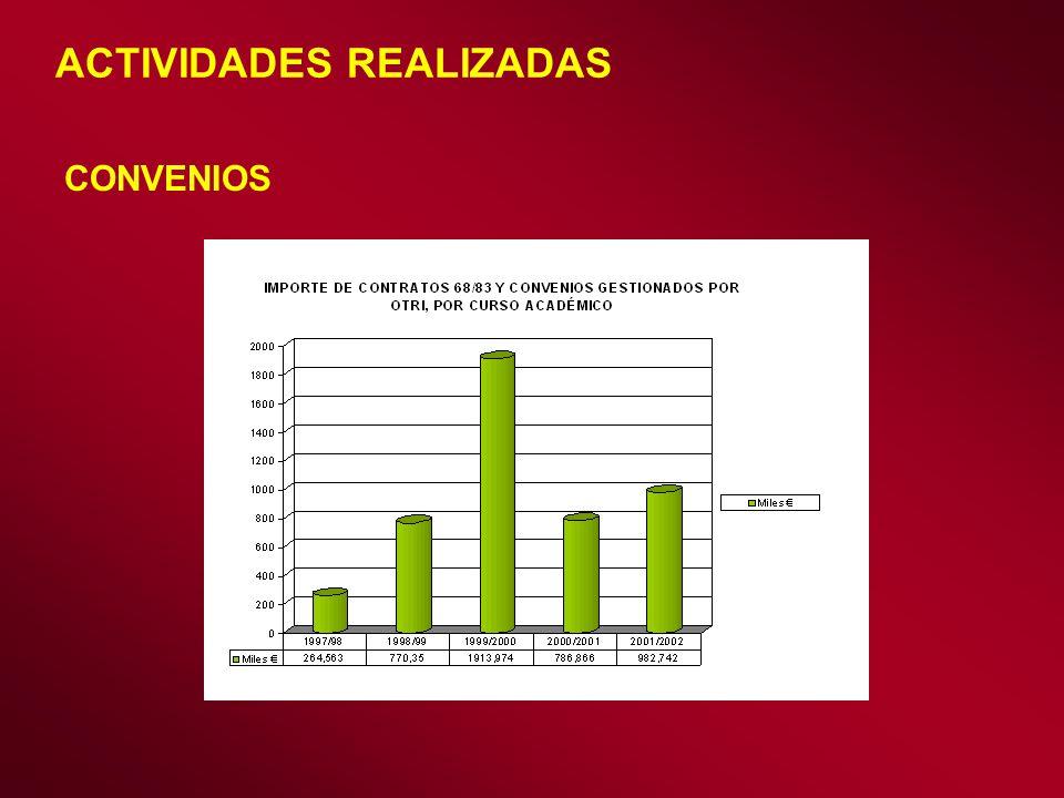 ACTIVIDADES REALIZADAS CONVENIOS