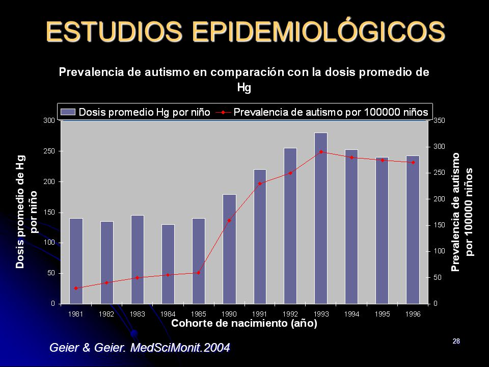 28 ESTUDIOS EPIDEMIOLÓGICOS Geier & Geier. MedSciMonit.2004