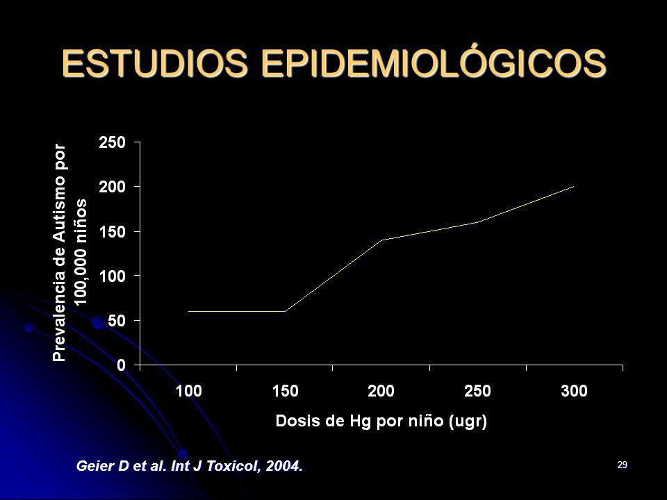 29 ESTUDIOS EPIDEMIOLÓGICOS Geier D et al. Int J Toxicol, 2004.