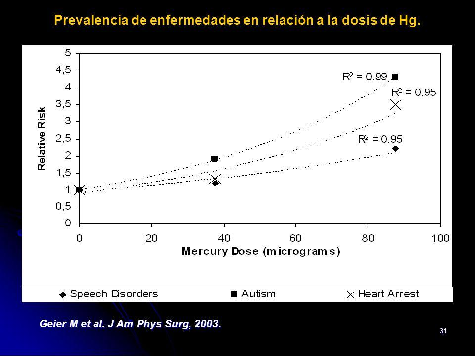 31 Prevalencia de enfermedades en relación a la dosis de Hg. Geier M et al. J Am Phys Surg, 2003.