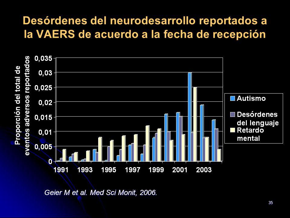 35 Desórdenes del neurodesarrollo reportados a la VAERS de acuerdo a la fecha de recepción Geier M et al. Med Sci Monit, 2006.