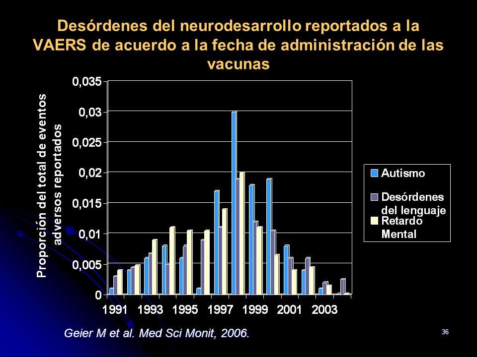 36 Desórdenes del neurodesarrollo reportados a la VAERS de acuerdo a la fecha de administración de las vacunas Geier M et al. Med Sci Monit, 2006.