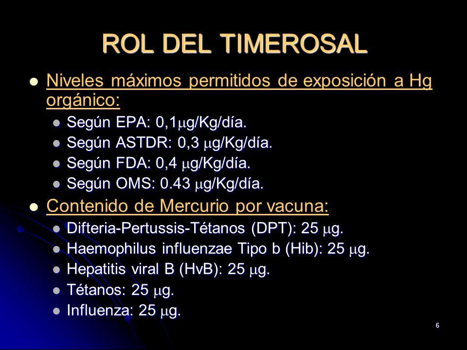 6 ROL DEL TIMEROSAL Niveles máximos permitidos de exposición a Hg orgánico: Según EPA: 0,1 g/Kg/día. Según EPA: 0,1 g/Kg/día. Según ASTDR: 0,3 g/Kg/dí