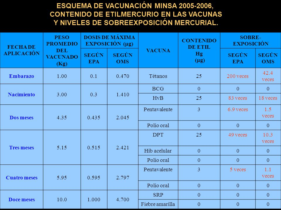 ESQUEMA DE VACUNACIÓN MINSA 2005-2006, CONTENIDO DE ETILMERCURIO EN LAS VACUNAS Y NIVELES DE SOBREEXPOSICIÓN MERCURIAL. FECHA DE APLICACIÓN PESO PROME