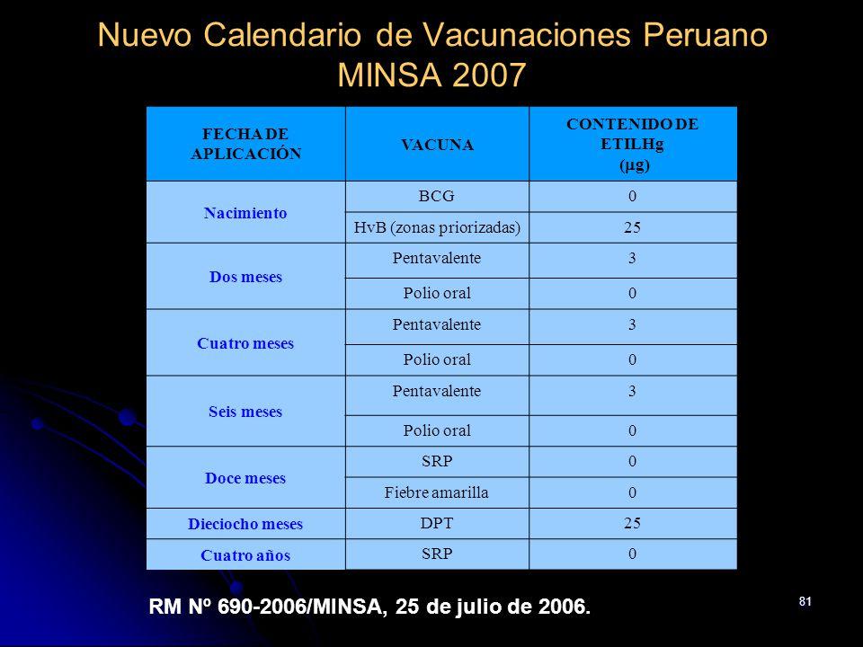 81 Nuevo Calendario de Vacunaciones Peruano MINSA 2007 FECHA DE APLICACIÓN VACUNA CONTENIDO DE ETILHg ( g) Nacimiento BCG0 HvB (zonas priorizadas)25 D