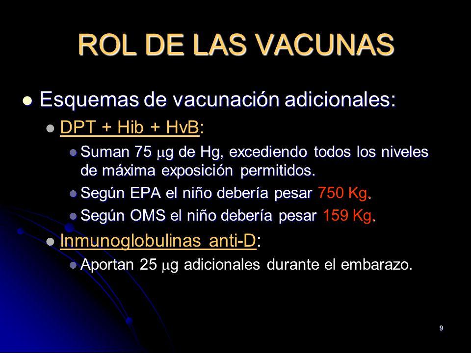 9 ROL DE LAS VACUNAS Esquemas de vacunación adicionales: Esquemas de vacunación adicionales: DPT + Hib + HvB: Suman 75 g de Hg, excediendo todos los n