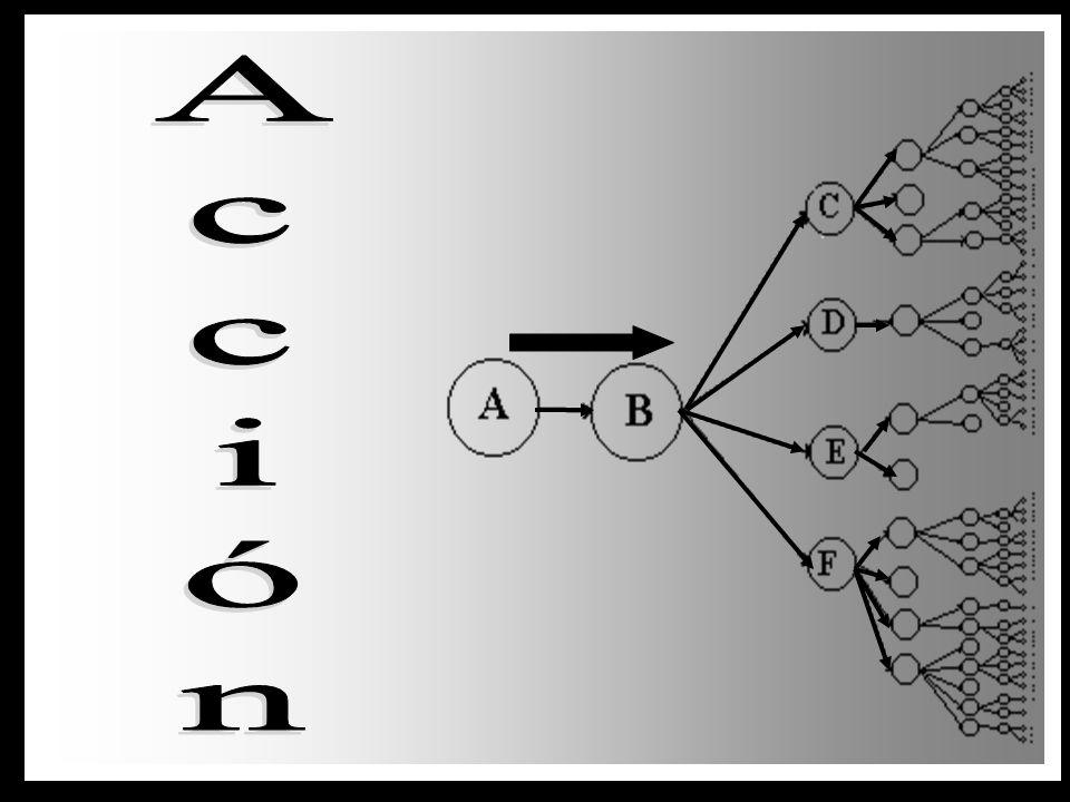 A continuación se presentan dos gráficos que ejemplifican el movimiento energético ya sea como Acción o Causa, o como Reacción o Efecto. Las letras y