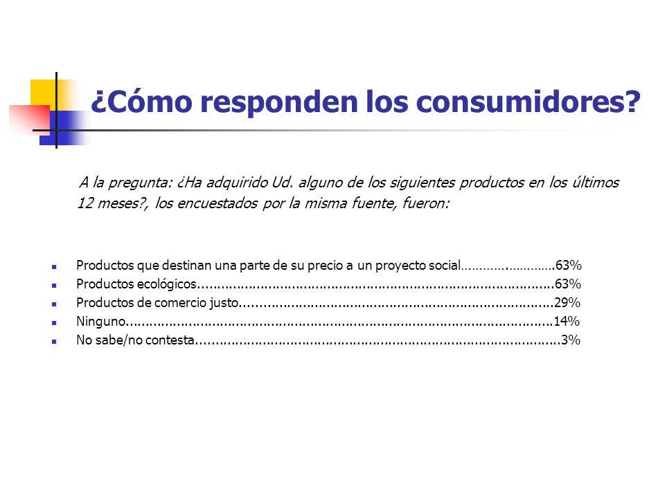 ¿Cómo responden los consumidores? A la pregunta: ¿Ha adquirido Ud. alguno de los siguientes productos en los últimos 12 meses?, los encuestados por la