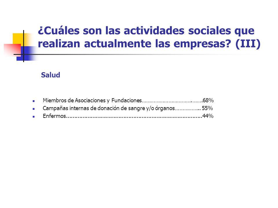 ¿Cuáles son las actividades sociales que realizan actualmente las empresas? (III) Miembros de Asociaciones y Fundaciones…………………………….…….68% Campañas in