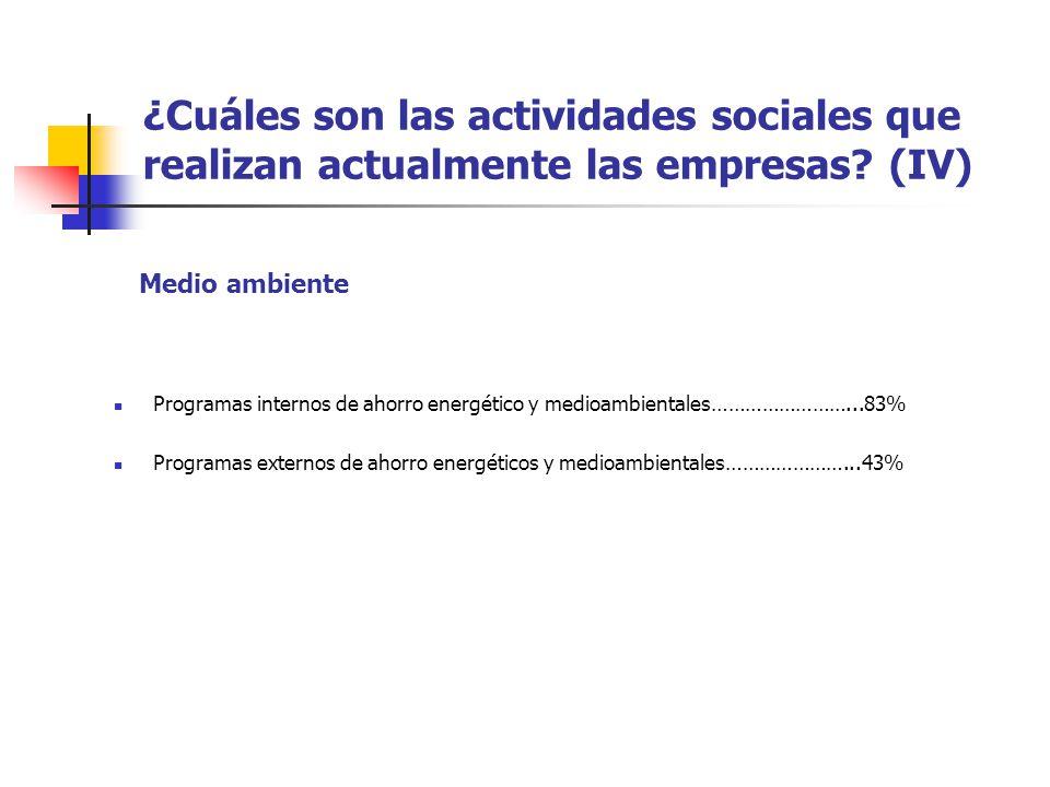 ¿Cuáles son las actividades sociales que realizan actualmente las empresas? (IV) Programas internos de ahorro energético y medioambientales……………………...
