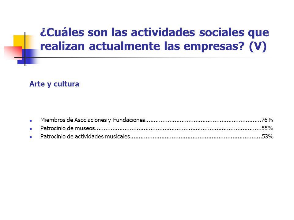 ¿Cuáles son las actividades sociales que realizan actualmente las empresas? (V) Miembros de Asociaciones y Fundaciones................................