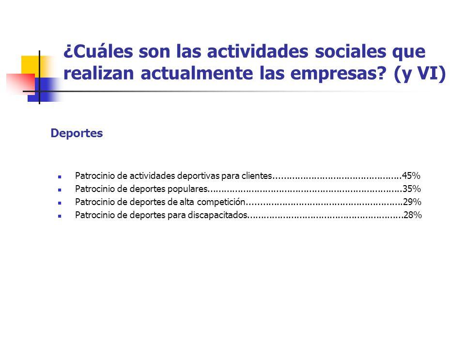 ¿Cuáles son las actividades sociales que realizan actualmente las empresas? (y VI) Patrocinio de actividades deportivas para clientes.................