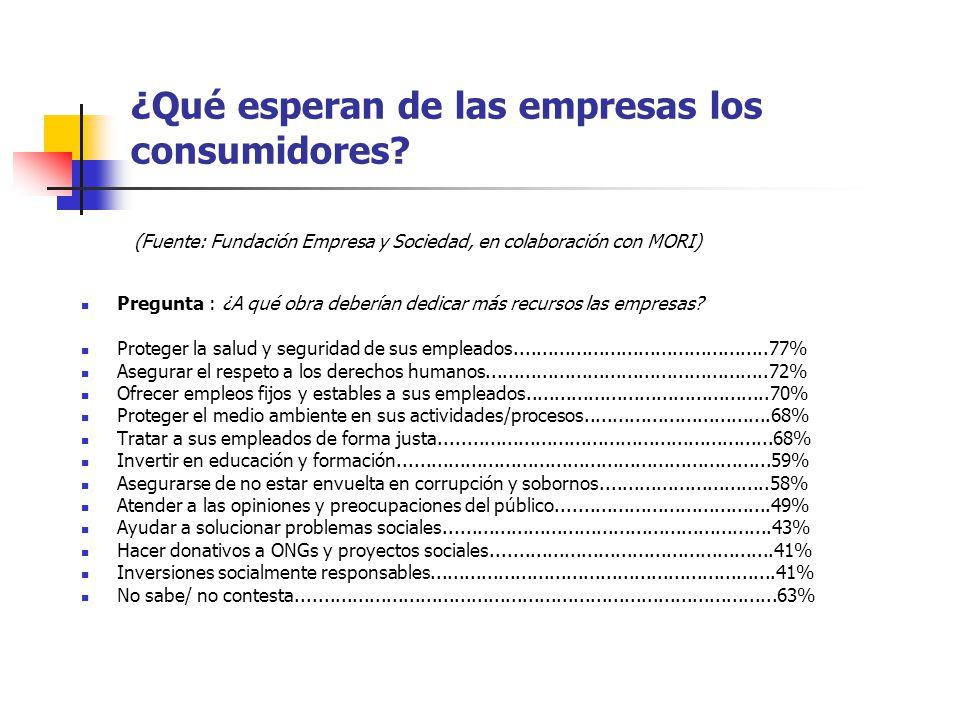 ¿Qué esperan de las empresas los consumidores? Pregunta : ¿A qué obra deberían dedicar más recursos las empresas? Proteger la salud y seguridad de sus