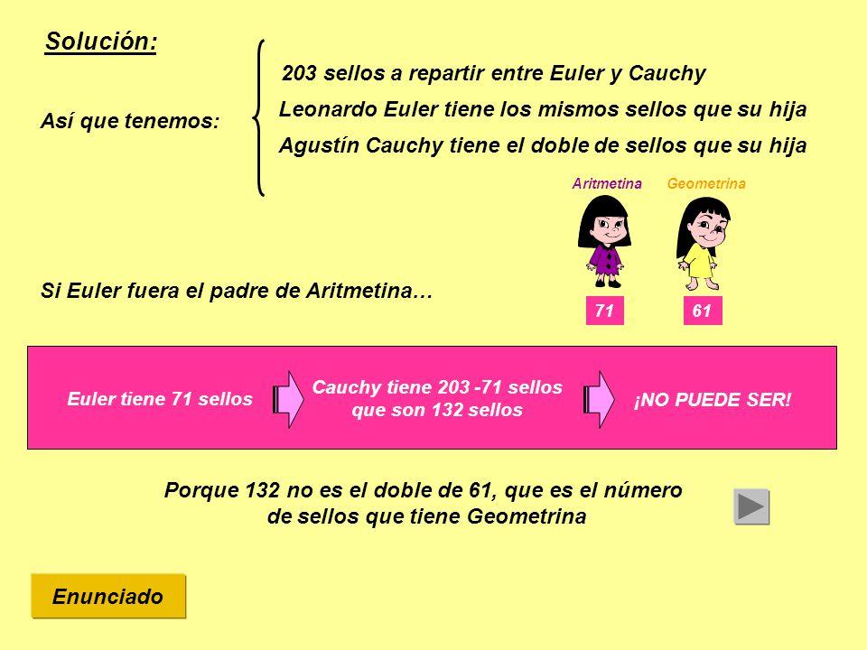 Solución: 203 sellos a repartir entre Euler y Cauchy Leonardo Euler tiene los mismos sellos que su hija Geometrina 61 Aritmetina 71 Agustín Cauchy tiene el doble de sellos que su hija Así que tenemos: Si Euler fuera el padre de Aritmetina… Euler tiene 71 sellos Cauchy tiene 203 -71 sellos que son 132 sellos ¡NO PUEDE SER.