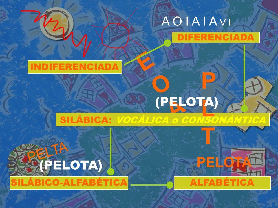 A O I A I A V I DIFERENCIADA EOAEOA SILÁBICA : VOCÁLICA o CONSONÁNTICA PELTA PLTPLT (PELOTA) SILÁBICO-ALFABÉTICA (PELOTA) PELOTA ALFABÉTICA