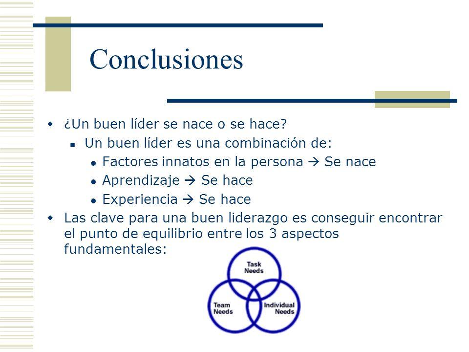 Conclusiones ¿Un buen líder se nace o se hace? Un buen líder es una combinación de: Factores innatos en la persona Se nace Aprendizaje Se hace Experie